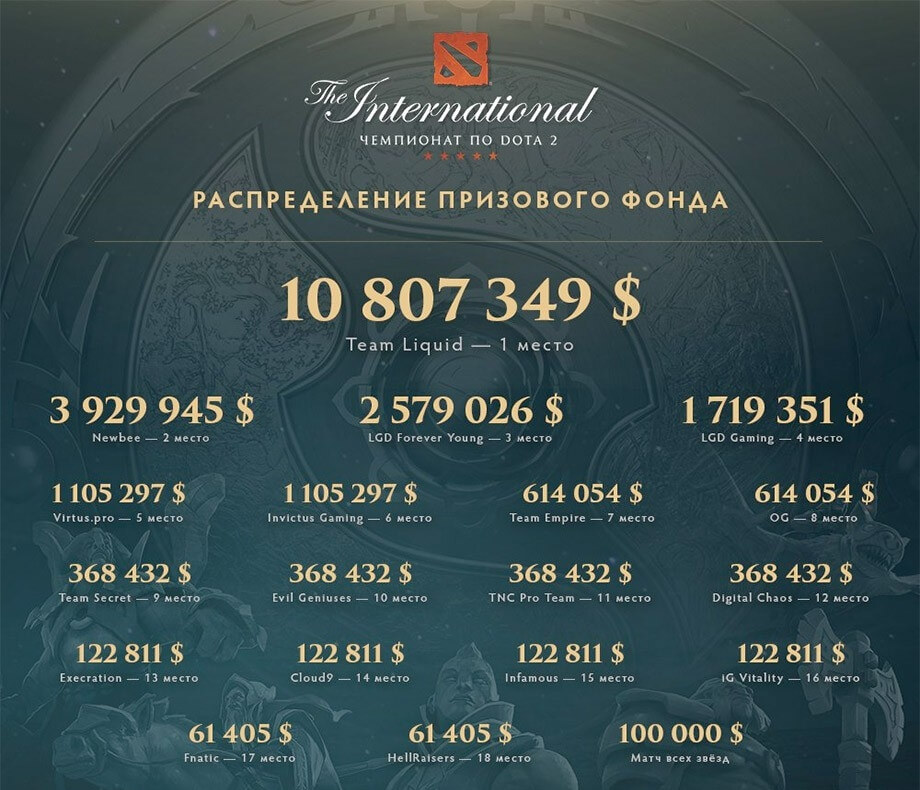 The International 2017 Dota 2