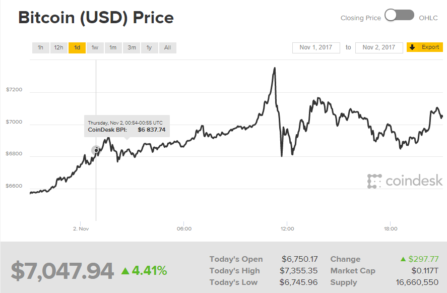 Bitcoin (USD) Price
