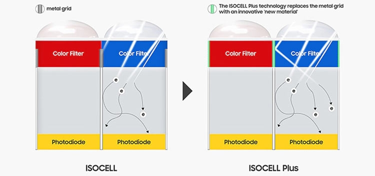 Samsung ISOCELL Bright HMX